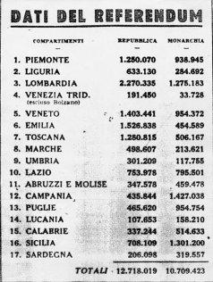 Dati del referendum del 2 giugno 1946