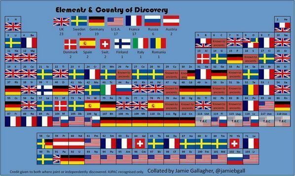 La tavola periodica degli elementi e dei paesi in cui sono stati scoperti barbara picci - Tavola periodica dei metalli ...