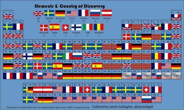 La tavola periodica degli elementi e dei paesi in cui sono stati scoperti