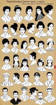 Moda Giappone: 1910-1920